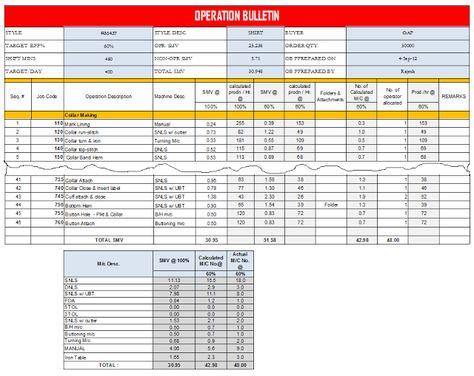 Procedure of making operation bulletin sheet for garment making