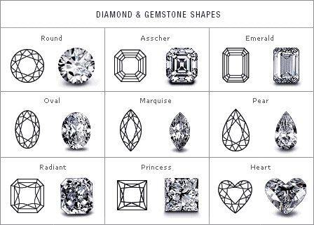 Diamond shape chart products i love pinterest shapes