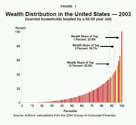 12 Income U S Ideas Distribution Of Wealth Wealth Inequality