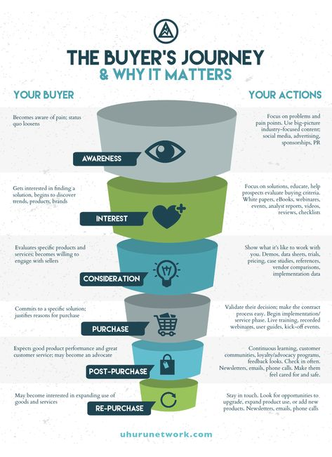 Buyer's Journey Stages: Types of Content to Create for Each