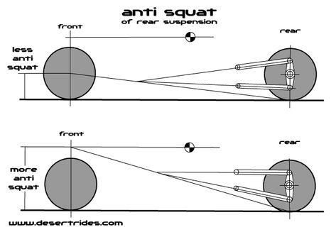 anti-squat diagram