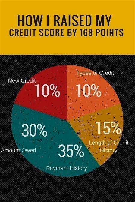 Creditrepairgif Creditcard Companies Badcredit Software