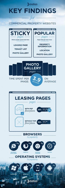 Key Findings for Commercial Real Estate Websites.