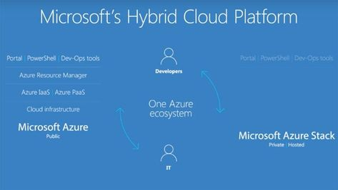 Microsoft Releases A Course About Azure Stack Read More At Https Iblnews Org 2019 01 24 Microsoft Releases Cloud Infrastructure Hybrid Cloud Cloud Platform