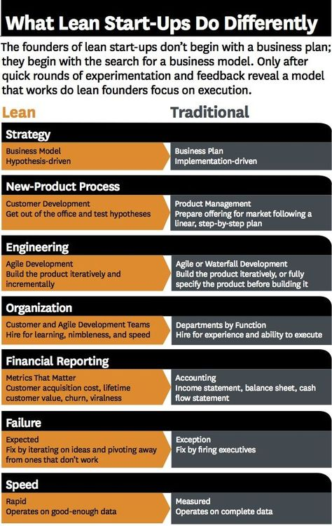 Business Models Lean Vs Traditional  Startup Process