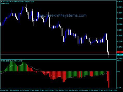 Download Free Forex Fn Signal Indicator Forex Trading Basics
