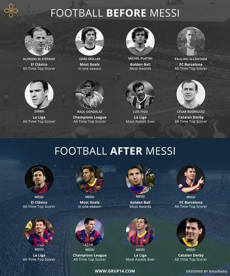 Lionel Messi - The Greatest Soccer Player Ever!