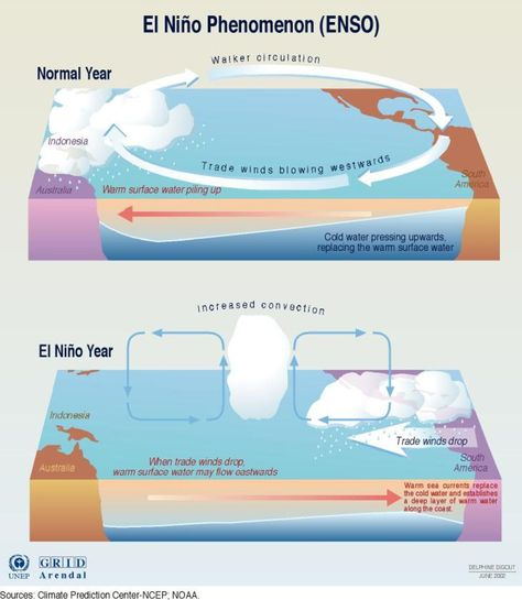 What is El-Nino and La-Nino, Effect of El nino on rainfall in India, Simple explanation of ElNino, El Nino and India, El nino and La nina simple explanation