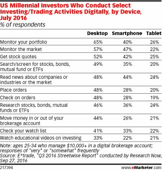 Best Financial Services Digital  Mobile Advertising Images On