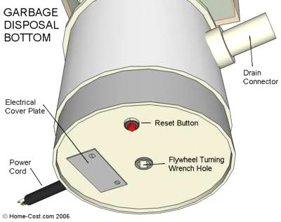 This 3d Visual Guide Shows Expanded Views Of A Garbage Disposal