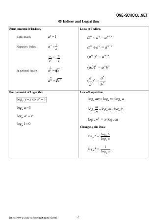 Spm Add Maths Formula List Form4 Math Formulas Maths Formulas List Math