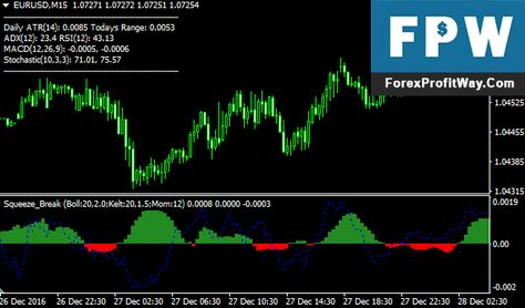 Download Squeeze Break Forex Indicator For Mt4 Forex Training