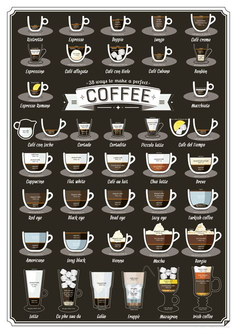38 Types Of Coffee Drinks, Explained