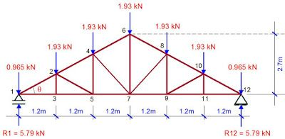 Practical Analysis And Design Of Steel Roof Trusses To Eurocode 3