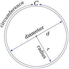 Circle circumference, diameter and radius
