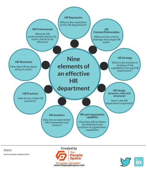 Leading HR influencer Dave Ulrich and his RBL Group colleague Joe Grochowski distil nine dimensions of an effective HR department after empirical research with more than 100,000 respondents and advising many dozens of HR leaders