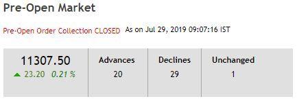 Nse Stocks Technical Analysis Preopen Market Stock For 29 07 2019
