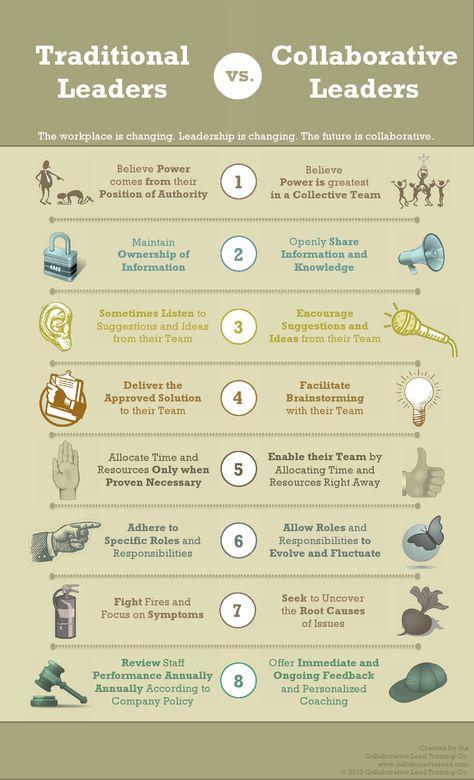 Traditional leader vs Collaborative leader  via @Co_Lead