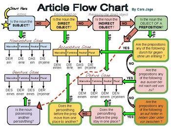 German Article Flow Chart
