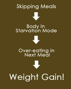 ahh yes! DO NOT SKIP MEALS...please! :-)