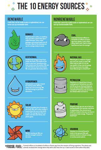 Energy Sidekicks Renewable/Nonrenewable Chart