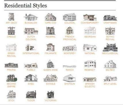 Super House Styles Architecture Design Ideas Home Architecture Styles Types Of Houses Styles House Architecture Styles
