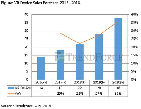 TrendForce Predicts Sales of VR Devices Will Reach 14M in 2016 - sales forecast