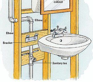 Diy Plumbing Do You Know Much Practically The Plumbing In Your Home How Would You Considering To Attach It What Is You In 2020 Shower Plumbing Diy Plumbing Plumbing