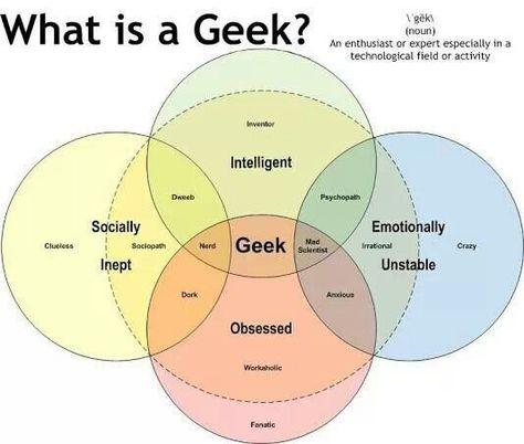 Nerd Venn Diagram Geek Dork Or Dweeb Nerdvana Pinterest
