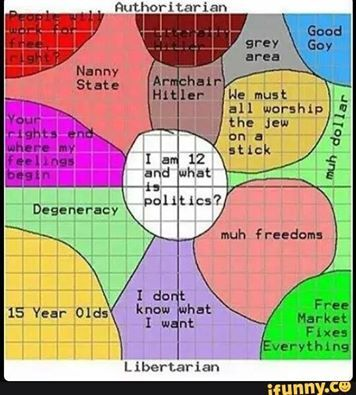 Political Compasses