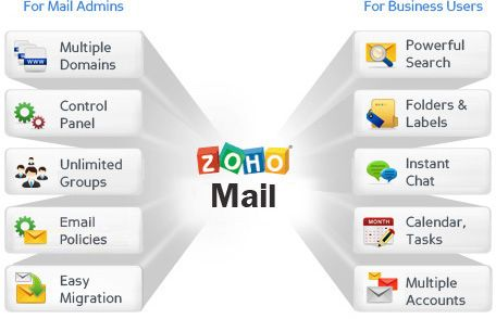 Zoho Mail Zmail Features Mail Zoho Com Zmail S A Browser