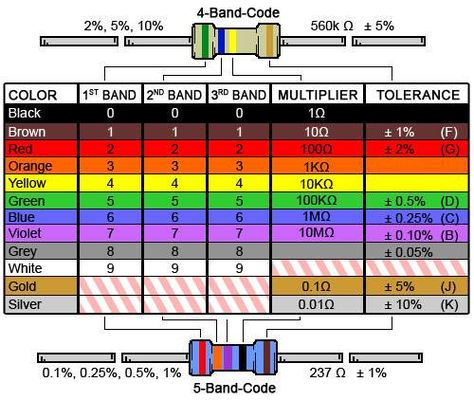 109 best Electrical Engineering images on Pinterest Hd wallpaper - resistor color code chart