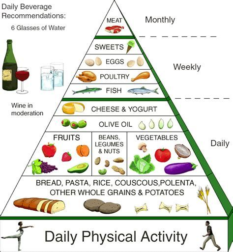 recommended diet food table