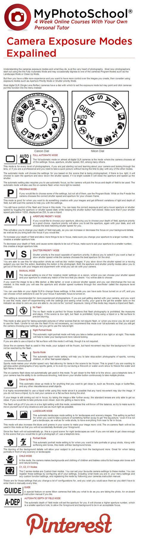 Camera exposure modes and program modes explained