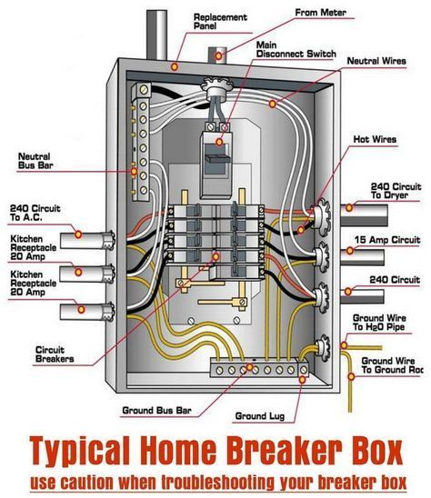 typical home breaker box | Home electrical wiring, Electrical wiring,  Electrical breakersPinterest