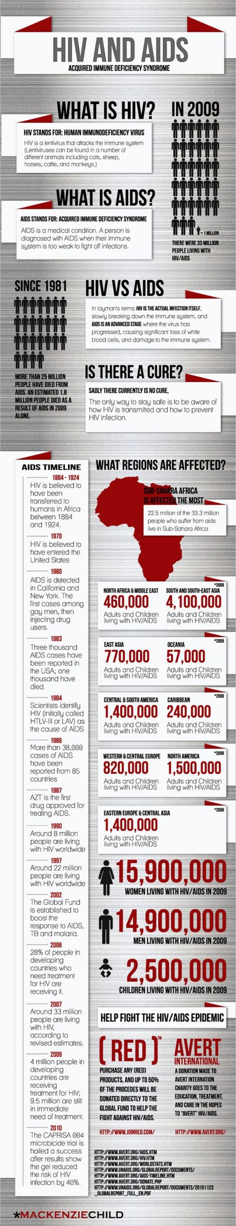 aids awareness and prevention in the united states and brazil Brazil's aids fight falls victim to used to oversee brazil's hiv/aids a fat aids prevention grant because the united states agency for.