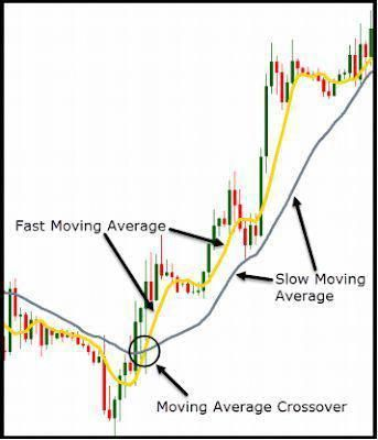 Trading Strategy Strategy Moving Average Indicator Moving