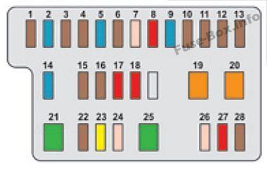 Instrument panel fuse box diagram: Citroen C1 (2014, 2015, 2016) | Fuse box,  Citroen c1, CitroenPinterest