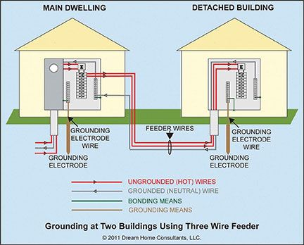 Service Grounding General Requirements Home Owners Network Homeowner Grounds Electricity