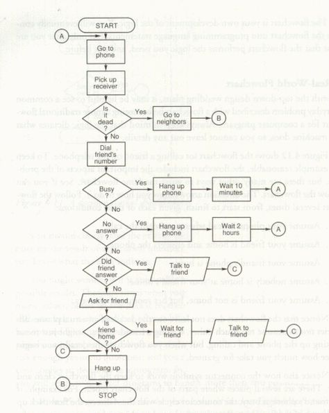 This Flowchart Will Tell You What Book to Read Next Flowchart - flow chart format