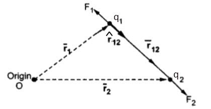 Electric Force And Coulomb S Law Mathematical Equations Electric Charge Force