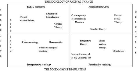 24 Sociological Theory The 20th Century Ideas Sociology Social Science Sociological Imagination