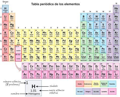 Nueva tabla periódica de los elementos 2016 Educacion Pinterest - new tabla periodica de los elementos actualizada 2016