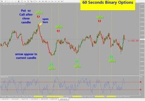 R120 60 Seconds Binary Options Mt4 Com Imagens