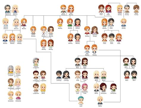 List of Pinterest weasley family tree harry potter pictures
