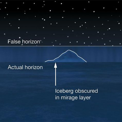 Did the Titanic Sink Because of an Optical Illusion?  New research may have found the reason why the ship struck an iceberg: light refraction