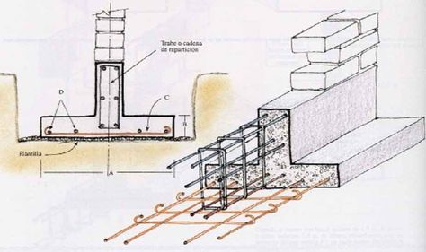 Zapatas Corridas De Concreto Armado Detalles Constructivos Constructor Civil Concreto Armado Construccion De Edificios Detalles Constructivos