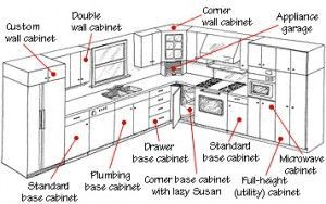 Conventional Kitchen Cabinets Include A Variety Of Base Wall And Tall Units Conve In 2020 Kitchen Cabinets Height Kitchen Cabinet Plans Kitchen Cabinet Sizes