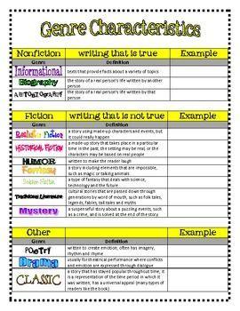 Genre Descriptions Library Lesson Plans School Library Lessons 40 Book Challenge