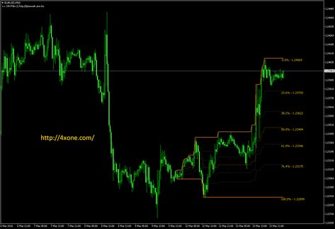 Fibo time projection indicator mt4 forex